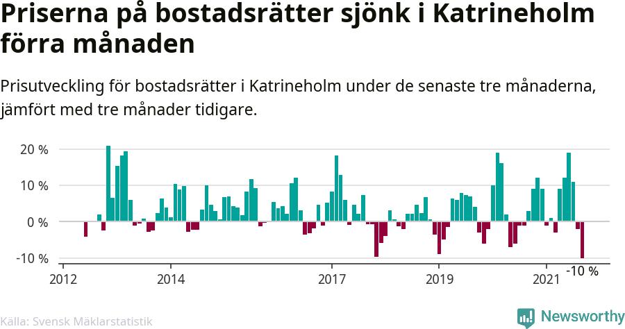 Graf: Prisutveckling för bostadsrätter i Katrineholms kommun