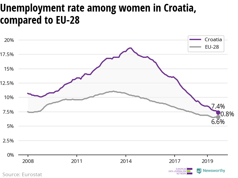 The unemployment rate among women is declining more in Croatia than in the EU