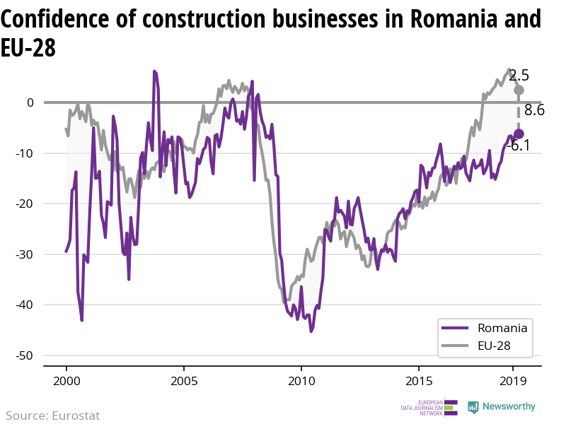The confidence of construction businesses is increasing in Romania while decreasing in the EU